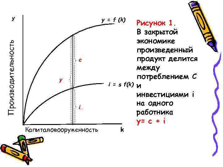 Производительность у y = f (k) с у i = s f(k) i… Капиталовооруженность