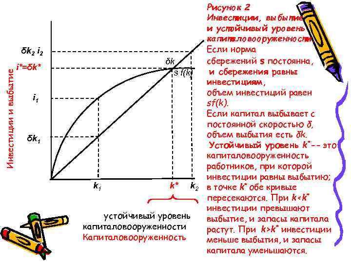 Инвестиции и выбытие δk 2 i 2 δk s f(k) i*=δk* i 1 δk