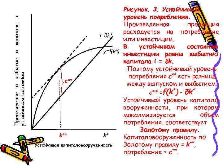 Производство и выбытие и капитала в устойчивом состоянии Рисунок. 3. Устойчивый уровень потребления. Произведенная