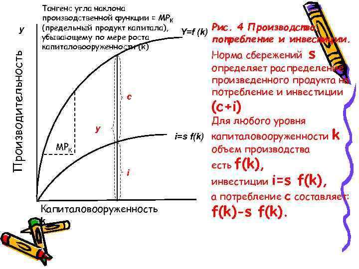 Производительность у Тангенс угла наклона производственной функции = МРК (предельный продукт капитала), Y=f (k)