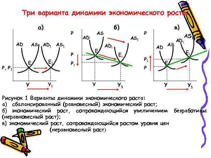 Три варианта динамики экономического роста: а) AD AS Р AD 1 AS 1 Р