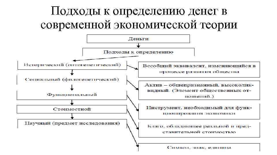 Подходы к определению денег в современной экономической теории