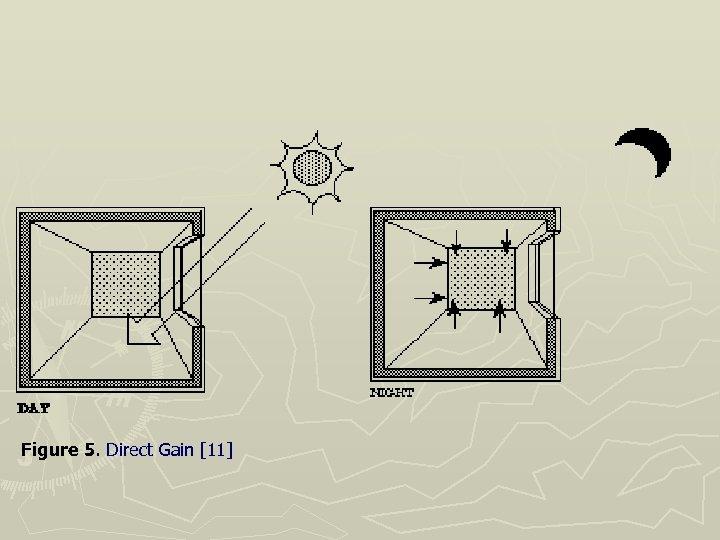 Figure 5. Direct Gain [11]