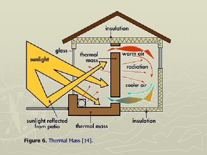 Figure 6. Thermal Mass [14].