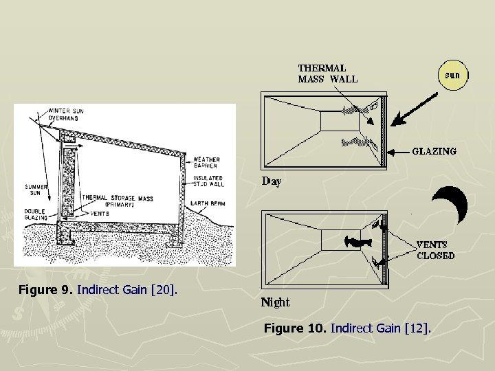Figure 9. Indirect Gain [20]. Figure 10. Indirect Gain [12].