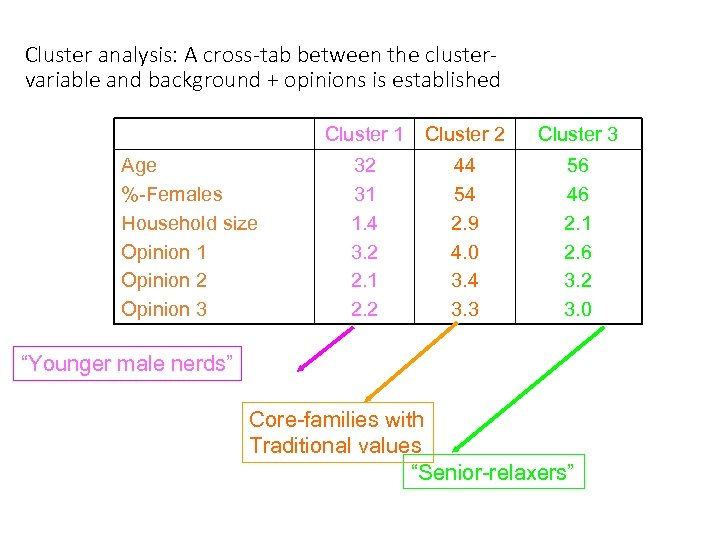 Cluster analysis: A cross-tab between the clustervariable and background + opinions is established Cluster