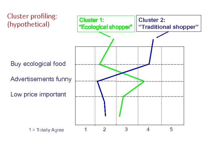 """Cluster profiling: (hypothetical) Cluster 1: """"Ecological shopper"""" Cluster 2: """"Traditional shopper"""" Buy ecological food"""