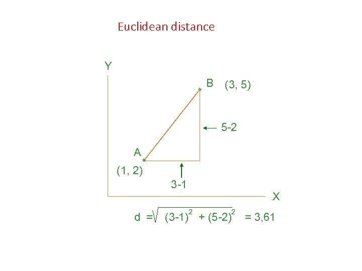 Euclidean distance Y * B (3, 5) 5 -2 A * (1, 2) 3