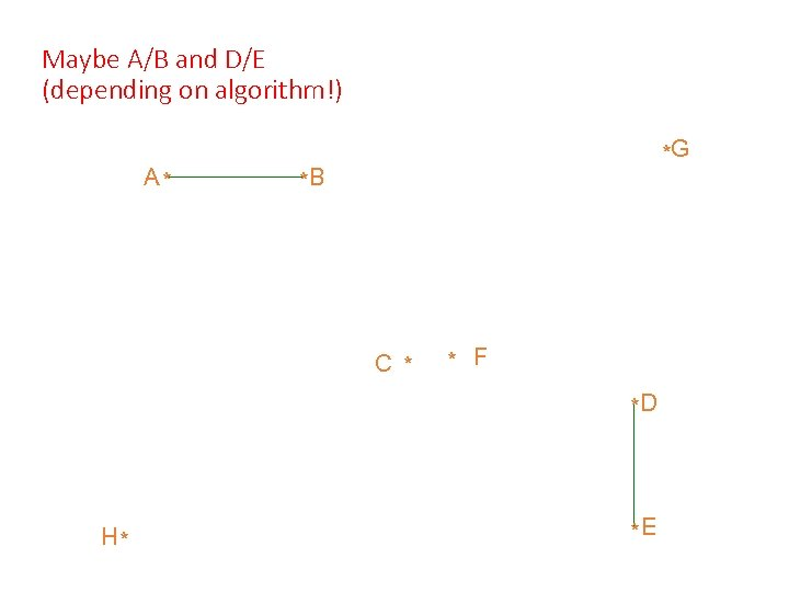 Maybe A/B and D/E (depending on algorithm!) A* *G *B C * * F