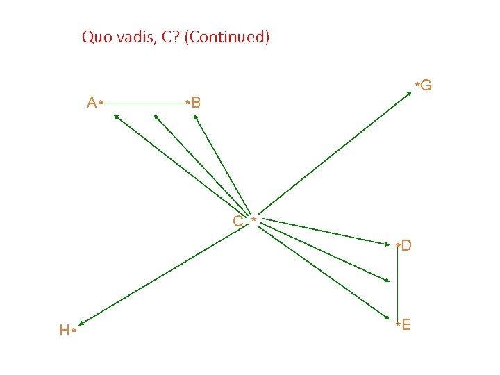 Quo vadis, C? (Continued) A* *G *B C * *D H* *E