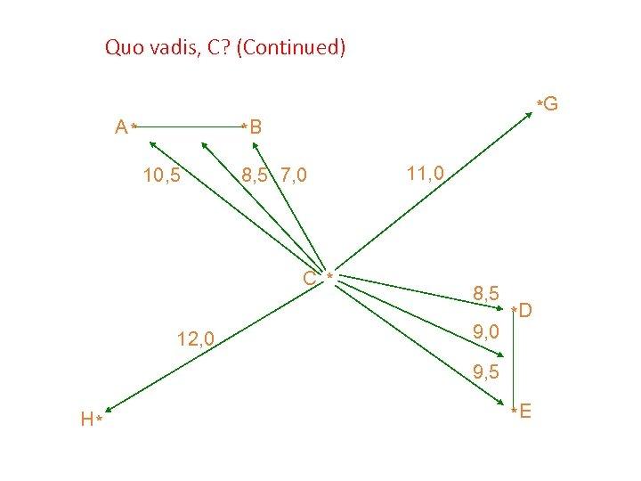 Quo vadis, C? (Continued) A* *G *B 10, 5 8, 5 7, 0 C