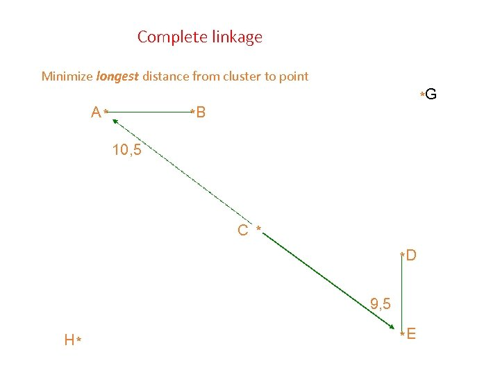 Complete linkage Minimize longest distance from cluster to point A* *G *B 10, 5