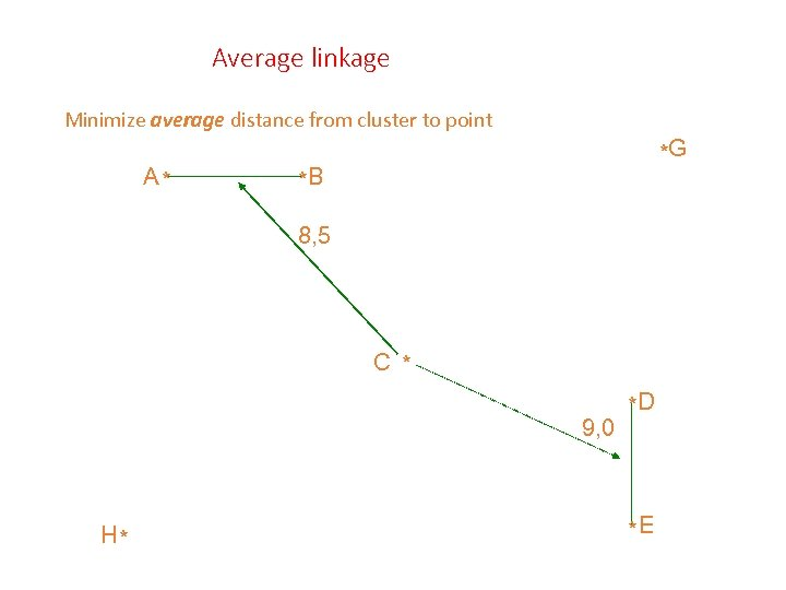 Average linkage Minimize average distance from cluster to point A* *G *B 8, 5
