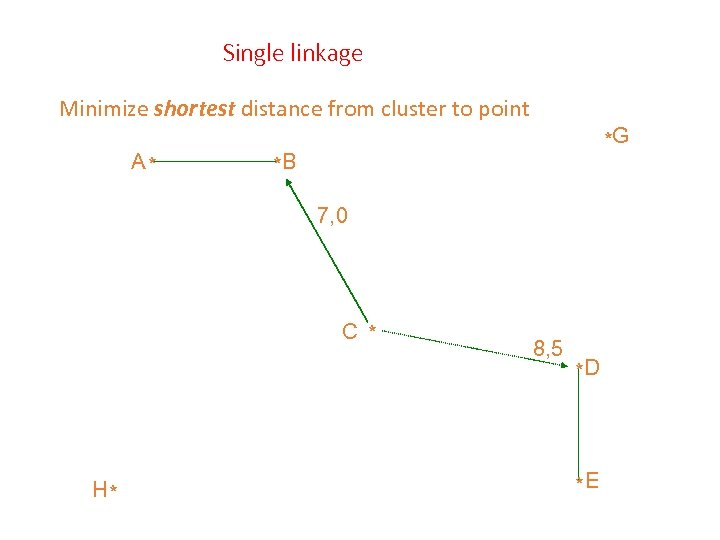 Single linkage Minimize shortest distance from cluster to point A* *G *B 7, 0