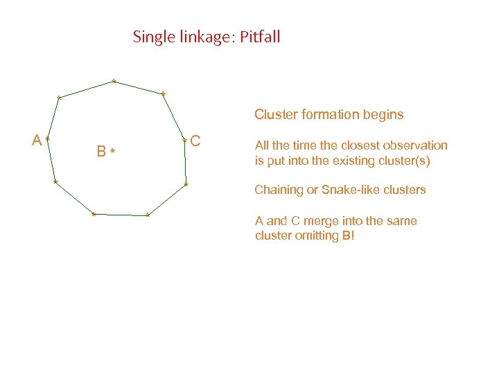 Single linkage: Pitfall * * A* * Cluster formation begins *C * * *