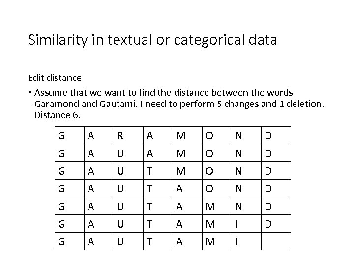 Similarity in textual or categorical data Edit distance • Assume that we want to