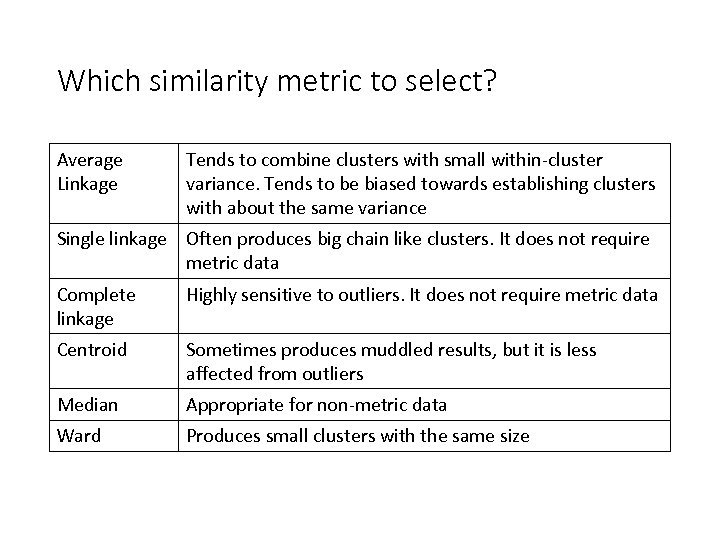 Which similarity metric to select? Average Linkage Tends to combine clusters with small within-cluster