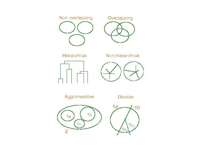 Non overlapping Hierarchical Overlapping Non-hierarchical Agglomerative Divisive 1 a 1 b 1 a 1