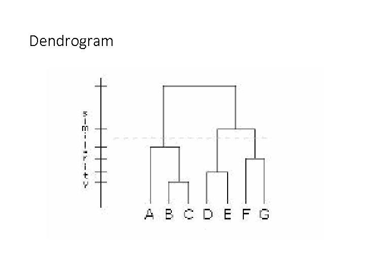 Dendrogram