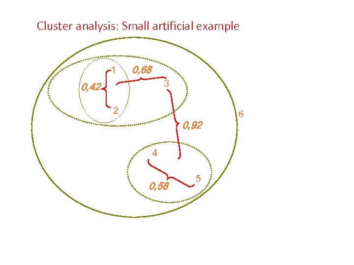 Cluster analysis: Small artificial example 1 0, 68 3 0, 42 2 0, 92