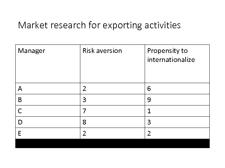 Market research for exporting activities Manager Risk aversion Propensity to internationalize Α 2 6