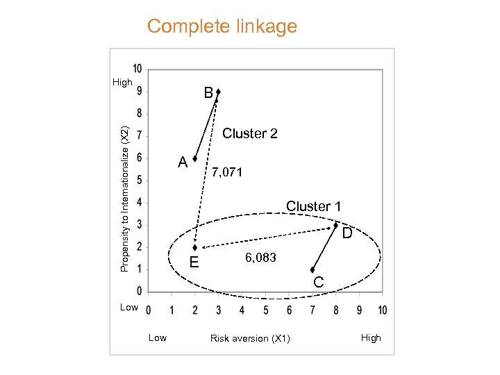 Complete linkage High B Propensity to Internationalize (X 2) Cluster 2 A 7, 071
