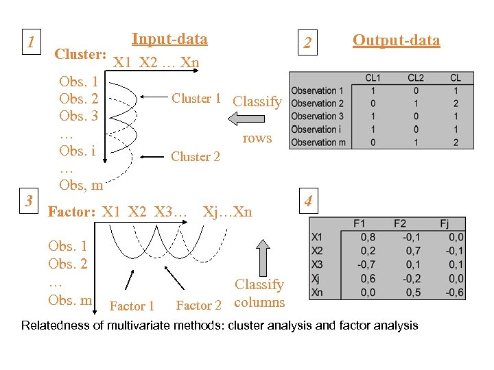 1 3 Cluster: Input-data Output-data X 1 X 2 … Xn Obs. 1 Obs.