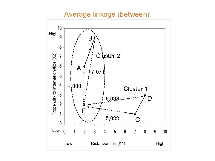 Average linkage (between) Propensity to Internationalize (X 2) High B Cluster 2 A 7,