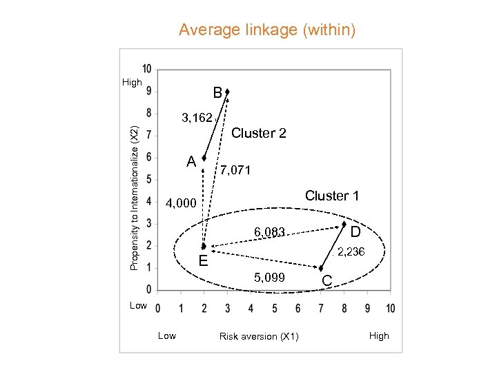 Average linkage (within) High B Propensity to Internationalize (X 2) 3, 162 A Cluster