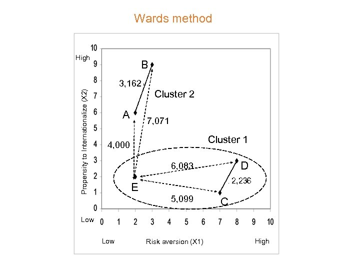 Wards method High B Propensity to Internationalize (X 2) 3, 162 A Cluster 2