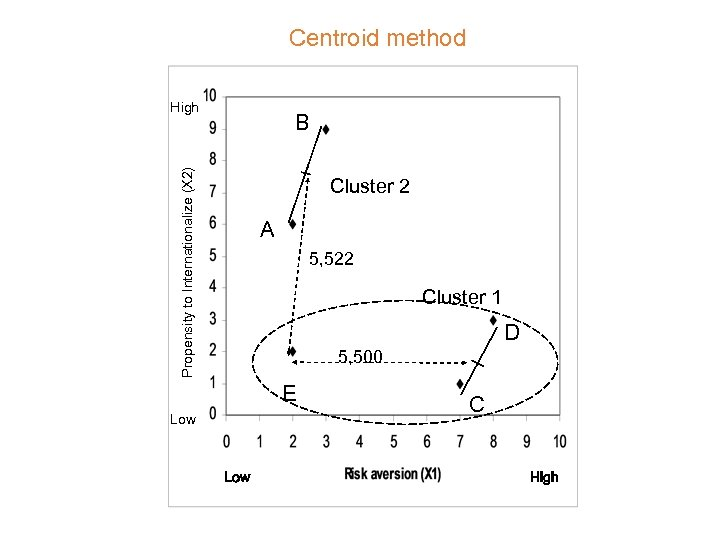 Centroid method High Propensity to Internationalize (X 2) B Cluster 2 A 5, 522