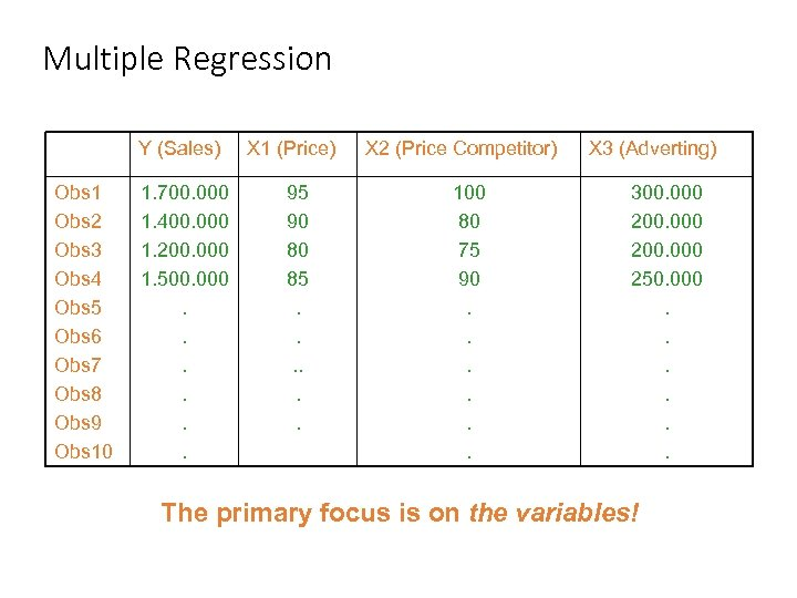 Multiple Regression Y (Sales) Obs 1 Obs 2 Obs 3 Obs 4 Obs 5