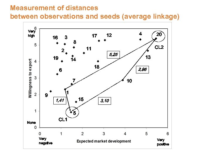 Measurement of distances between observations and seeds (average linkage) Very high 3 16 17
