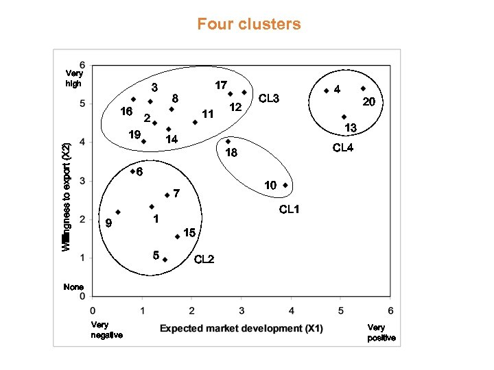 Four clusters Very high 3 16 8 11 2 19 Willingness to export (X