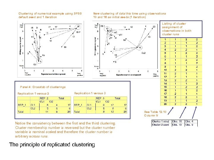 Clustering of numerical example using SPSS default seed and 1 iteration New clustering of