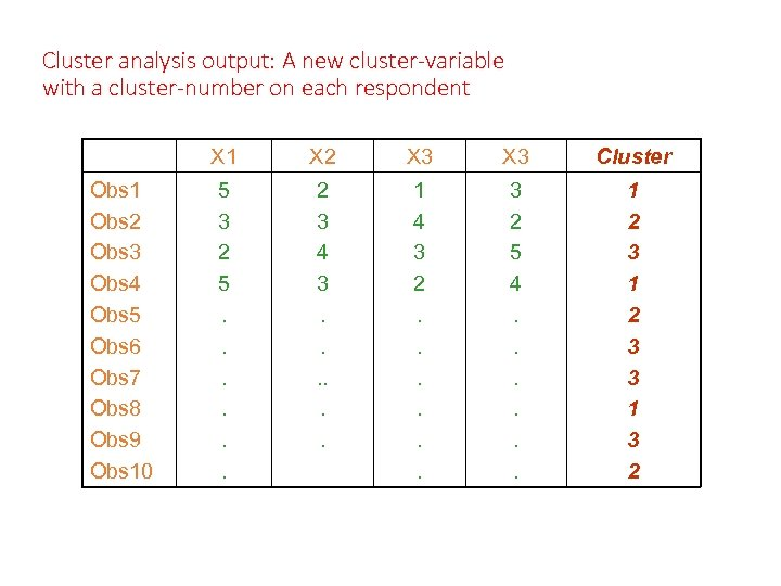 Cluster analysis output: A new cluster-variable with a cluster-number on each respondent X 1