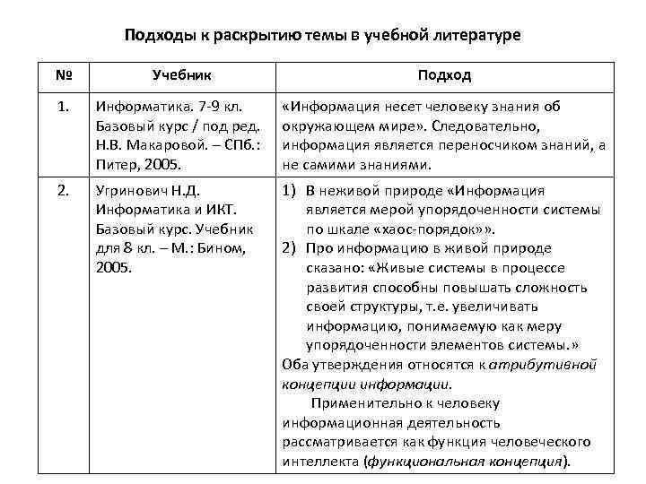 Подходы к раскрытию темы в учебной литературе № Учебник Подход 1. Информатика. 7 -9