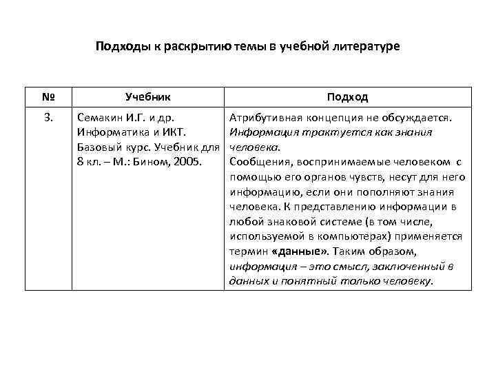 Подходы к раскрытию темы в учебной литературе № Учебник Подход 3. Семакин И. Г.