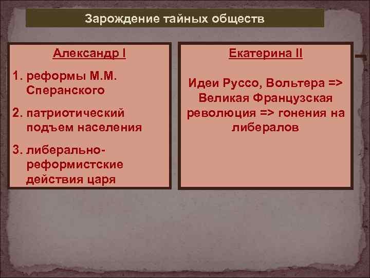 Зарождение тайных обществ Александр I 1. реформы М. М. Сперанского 2. патриотический подъем населения