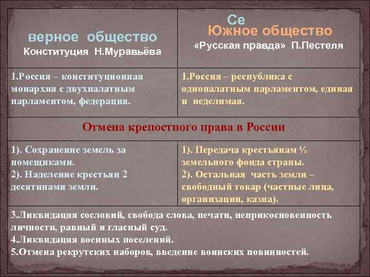 верное общество Конституция Н. Муравьёва 1. Россия – конституционная монархия с двухпалатным парламентом, федерация.