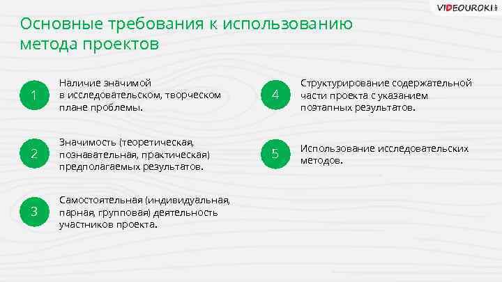 Основные требования к использованию метода проектов 1 Наличие значимой в исследовательском, творческом плане проблемы.