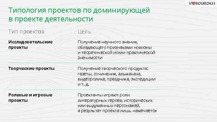 Типология проектов по доминирующей в проекте деятельности Тип проектов Цель Исследовательские проекты Получение научного