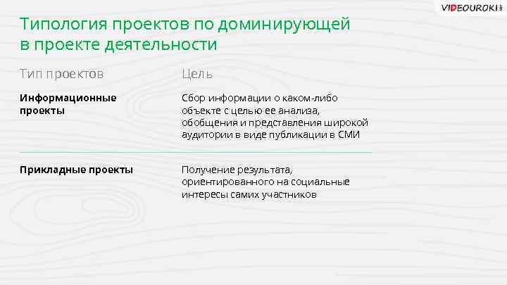 Типология проектов по доминирующей в проекте деятельности Тип проектов Цель Информационные проекты Сбор информации