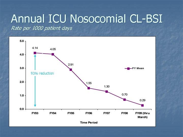 Annual ICU Nosocomial CL-BSI Rate per 1000 patient days 93% reduction
