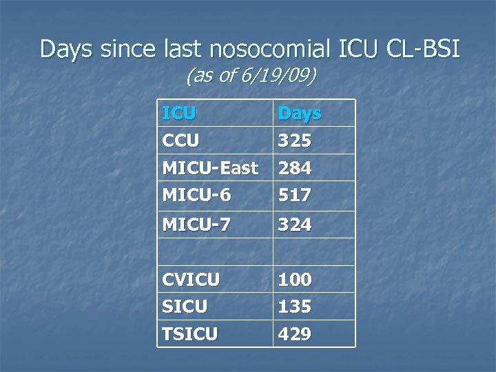 Days since last nosocomial ICU CL-BSI (as of 6/19/09) ICU CCU Days 325 MICU-East
