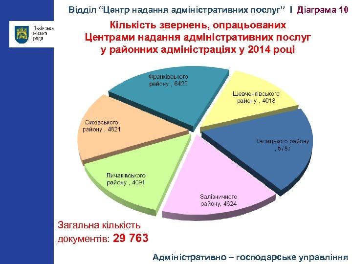 """Відділ """"Центр надання адміністративних послуг"""" І Діаграма 10 Кількість звернень, опрацьованих Центрами надання адміністративних"""