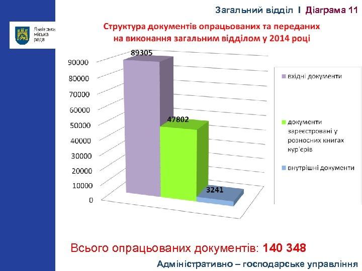 Загальний відділ І Діаграма 11 Всього опрацьованих документів: 140 348 Адміністративно – господарське управління