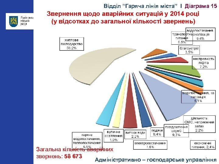 """Відділ """"Гаряча лінія міста"""" І Діаграма 15 Звернення щодо аварійних ситуацій у 2014 році"""