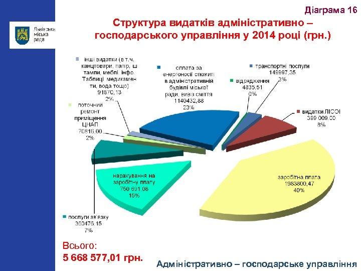 Діаграма 16 Структура видатків адміністративно – господарського управління у 2014 році (грн. ) Всього: