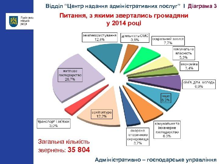 """Відділ """"Центр надання адміністративних послуг"""" І Діаграма 3 Питання, з якими звертались громадяни у"""